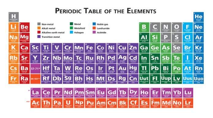 La tabla peridica de los elementos qu es y definicin para tareas desarrollo de la tabla peridica urtaz Image collections